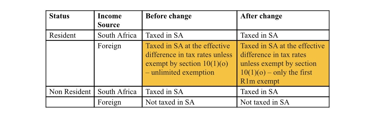 South African Expat Tax Law